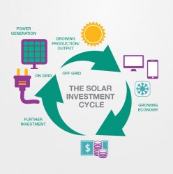 The solar investment cycle.JPG